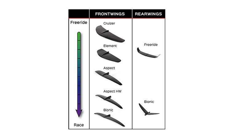 Levitaz kitefoil wings