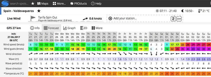 WindGuru pre-event forecast