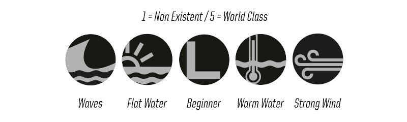 Kiteworld Travel Rating Icons